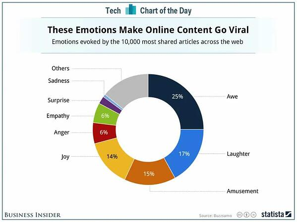 Emotions that Drive Content to Go Viral